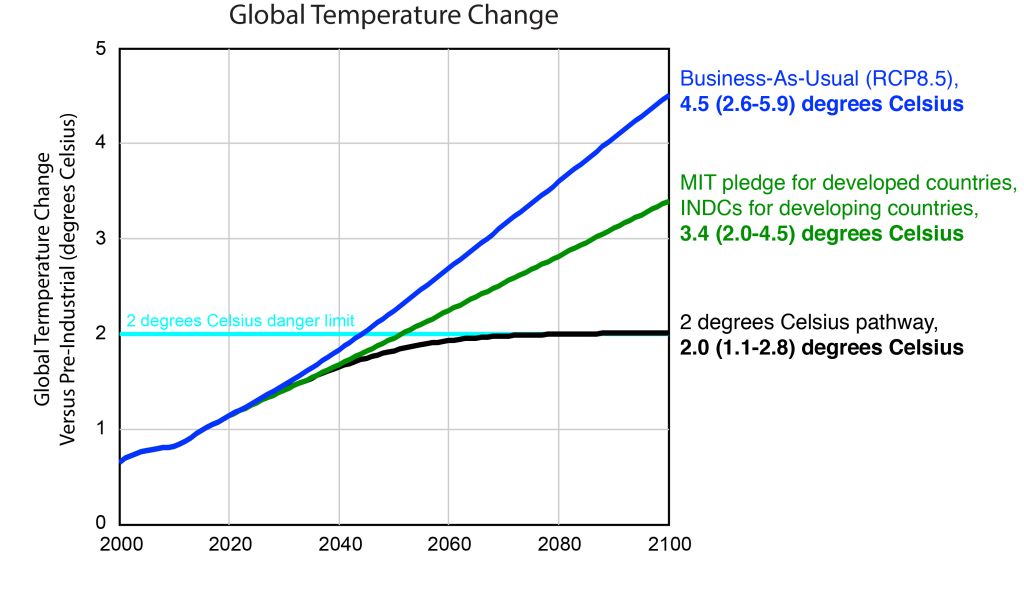 Figure 1. Projected global warming for: (blue) business as usual (RCP8.5); (green) MIT-level ambition, as defined in the text; and (black) a 2 degrees Celsius pathway.