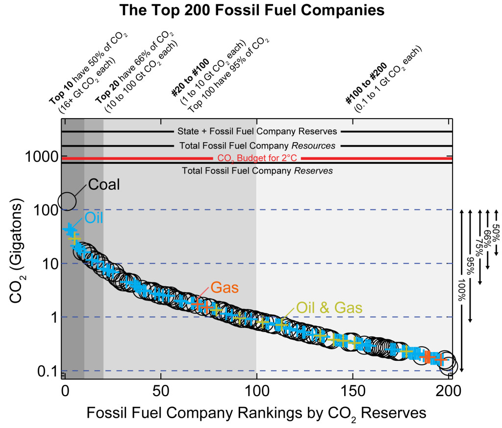 The 200 fossil fuel companies from which we are petitioning MIT to divest its endowment.  Companies are ranked in order of their potential carbon reserves.