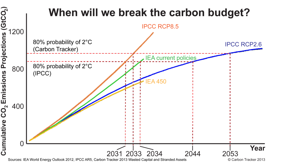 when-will-we-break-the-carbon-budget-ai v3